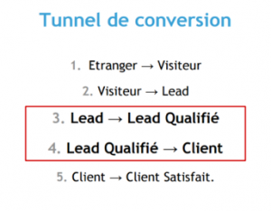 tunnel de conversion